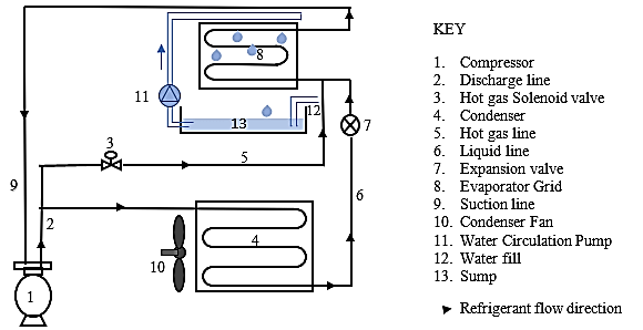 Schematic diagram of the ice-cube making machine showing