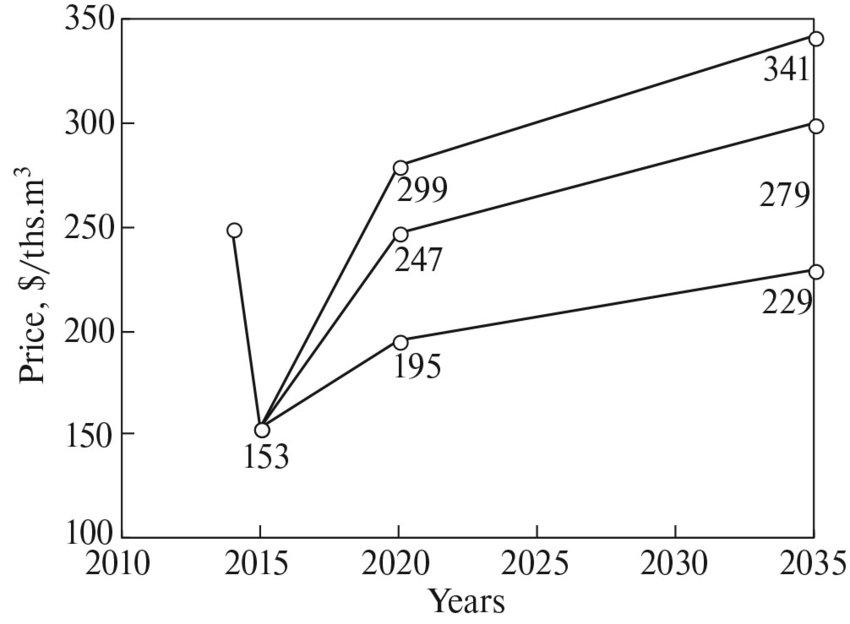 Equilibrium gas price forecast for European Russia