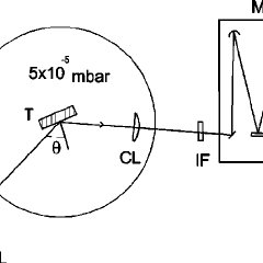 Second harmonic intensity as a function of laser intensity