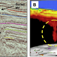 Volcano Diagram Pipe Surge Diverter Wiring A Buried Mud In The Scb Burial Has Compacted Flows And Allowed For Quality Seismic Image Beneath This Shows Very Narrow Which