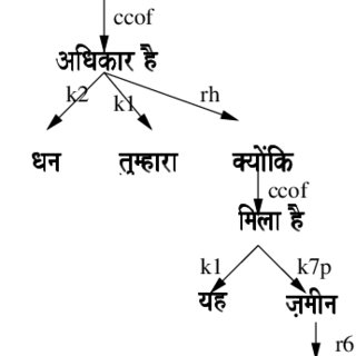 Dependency Tree for Subordinating Conjunction in Example