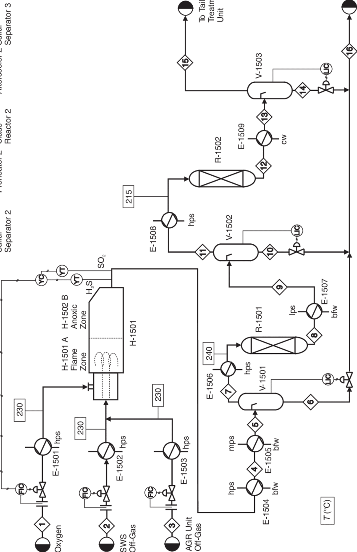 Figure B.14.1 Unit 1500: Claus Unit Process Flow Diagram