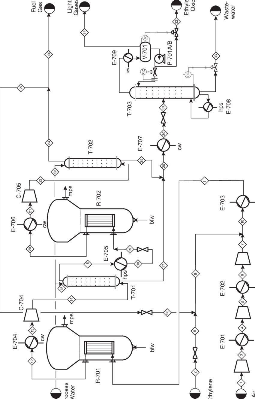 styrene production process flow diagram seymour duncan hot rails wiring figure b.6.1 unit 700: ethylene oxide | download scientific