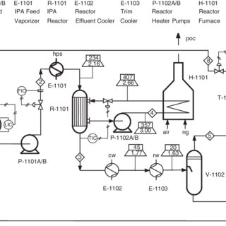 Figure B.1.1 Unit 200: Dimethyl Ether Process Flow Diagram