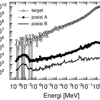 The yields of Cs isotopes released from a high density rod
