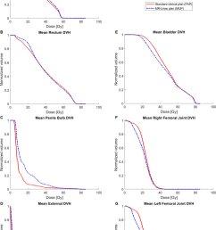 population mean dvhs for a rectum b bowel c penile bulb [ 850 x 1342 Pixel ]