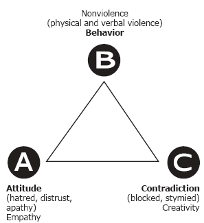 ABC-triangle of conflict and/or peaceful conflict