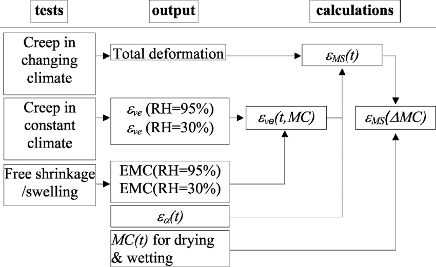 emc data diagram evinrude 70 hp wiring summarizing three step treatment of the experimental is equilibrium moisture content
