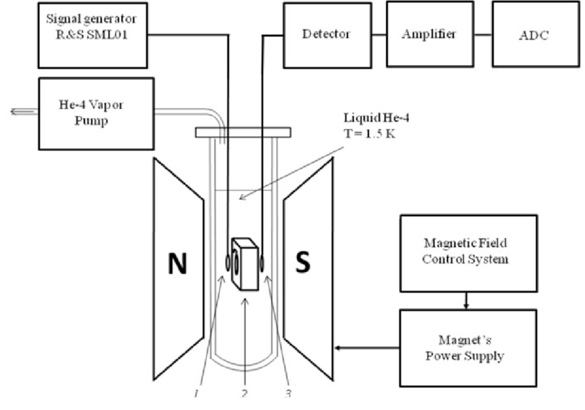 Scheme of the high-frequency CW NMR spectrometer (1, 3