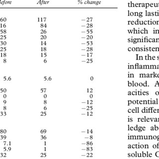 (PDF) Effects of high dose immunoglobulin in two severe
