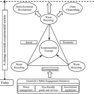 (PDF) Public Engagement through Ecopreneurship: Moving