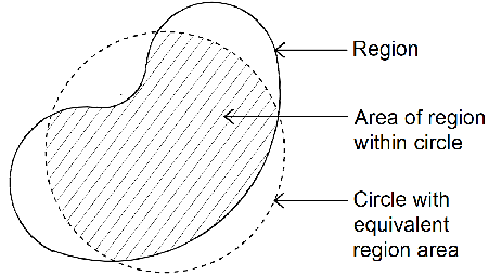Schematic illustration of circularity definition