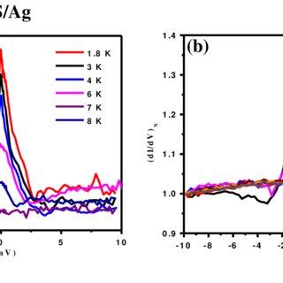 Experimental arrangement of point-contact spectroscopy ...