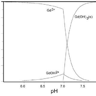 (PDF) Study of Solution Equilibria Between Gadolinium(III