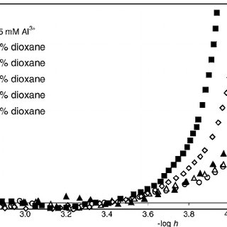 Hydrolysis of the aqua aluminum ion in the presence of SDS