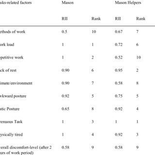 (PDF) Factors Influencing Construction Ergonomic