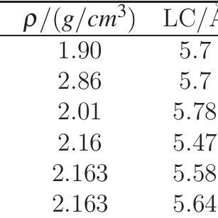 Density of NaCl at room pressure and temperature, Lattice