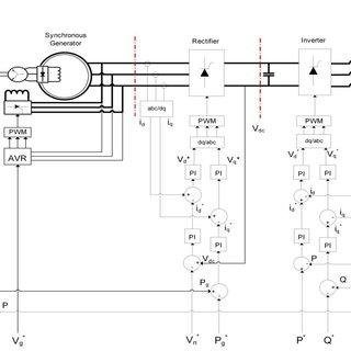 (PDF) Modeling a Wind Turbine Synchronous Generator