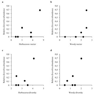 Relationship between potential herbaceous (a) or woody (b