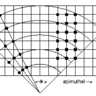 Result of Three-Platform Imaging Over Position-Adaptive