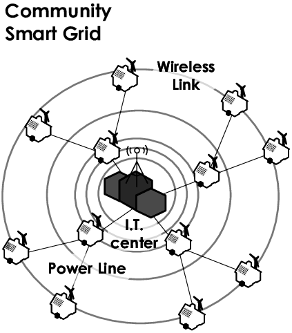 The architecture diagram of the community smart grid