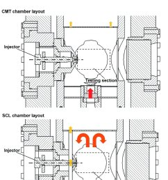 schematic of the different cpf test rigs cmt top and spray combustion laboratory scl from caterpillar bottom the gas inlet and outlet together with  [ 804 x 1136 Pixel ]