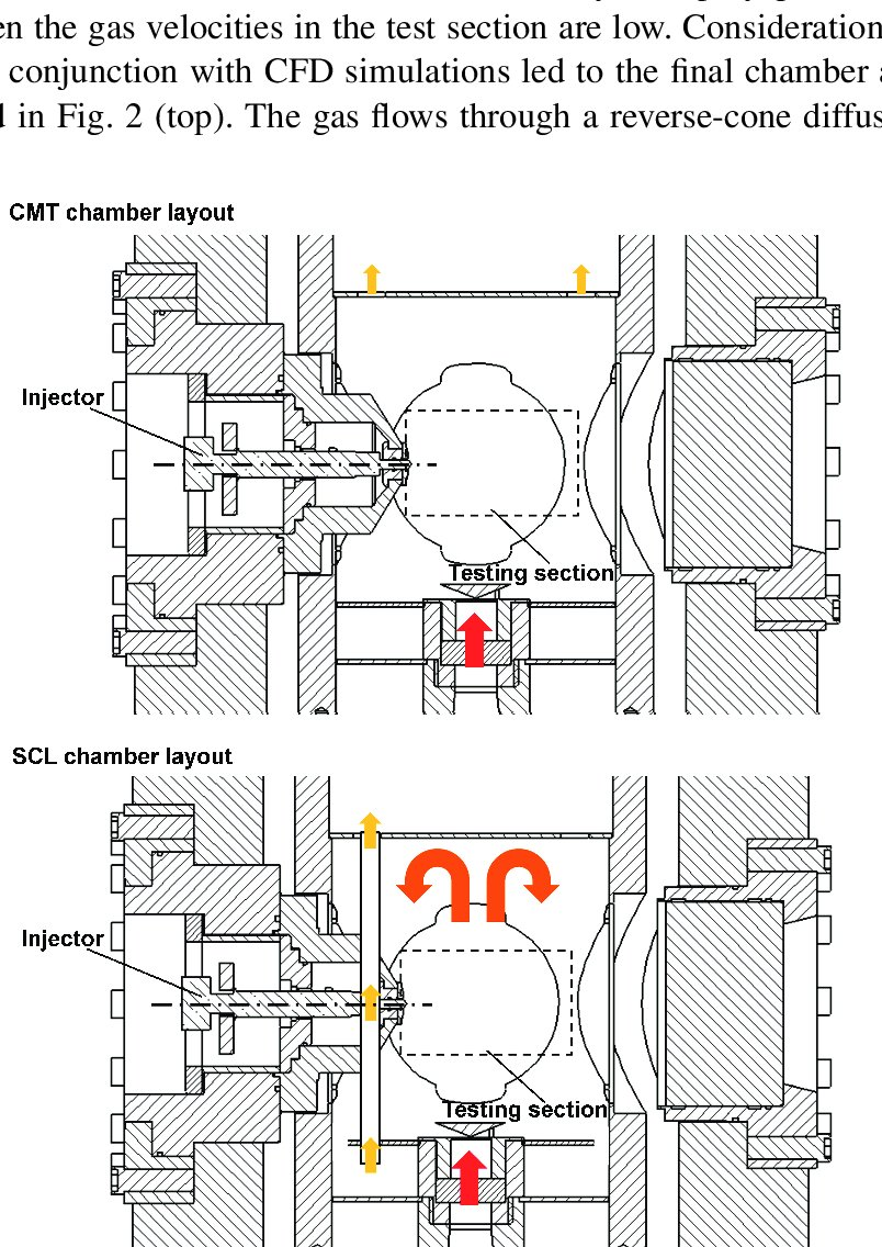 hight resolution of schematic of the different cpf test rigs cmt top and spray combustion laboratory scl from caterpillar bottom the gas inlet and outlet together with
