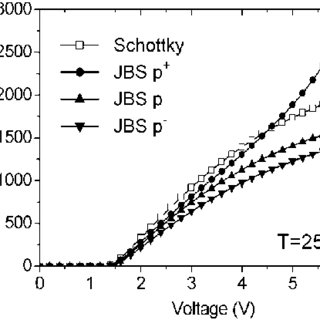 (PDF) Analysis of 1.2 kV JBS rectifiers fabricated in 4H-SiC