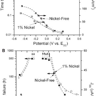 4140 steel phase diagram mockingbird plot ttt curves for a uns g41400 sae aisi 0 37 wt c time to failure of specimens with constant load equivalent 80 ys and steady