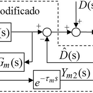 (PDF) Temperature Control Based on a Modified Smith