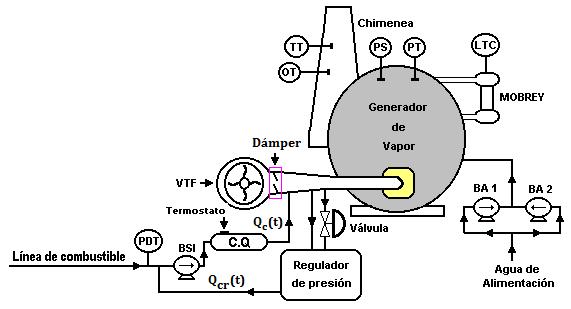 Fig. 5. Diagrama funcional del subsistema de generación de
