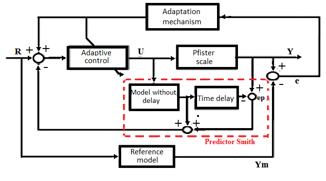 Block diagram of the control system for the calcination
