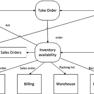 Sample ERD diagram of a typical order processing system