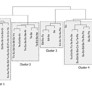 An example of a dendrogram of hierarchical clusters
