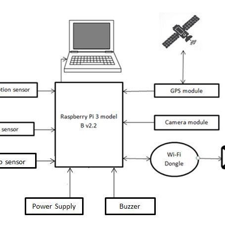 (PDF) Design and Implementation of Smart Vehicle Theft