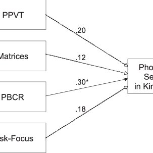 Final model of relations between the predictor variables