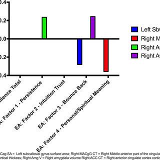 (PDF) Morphological brain measures of cortico-limbic