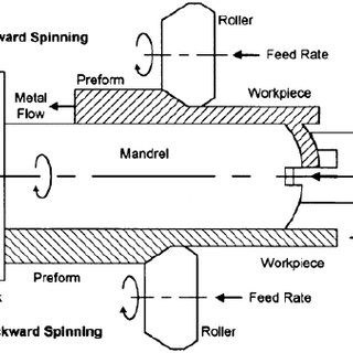Schematic of forward and backward tube spinning show the