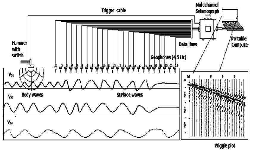 A representation of typical MASW setup configuration