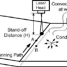 (PDF) Numerical Simulation of Multi-pass Laser Bending