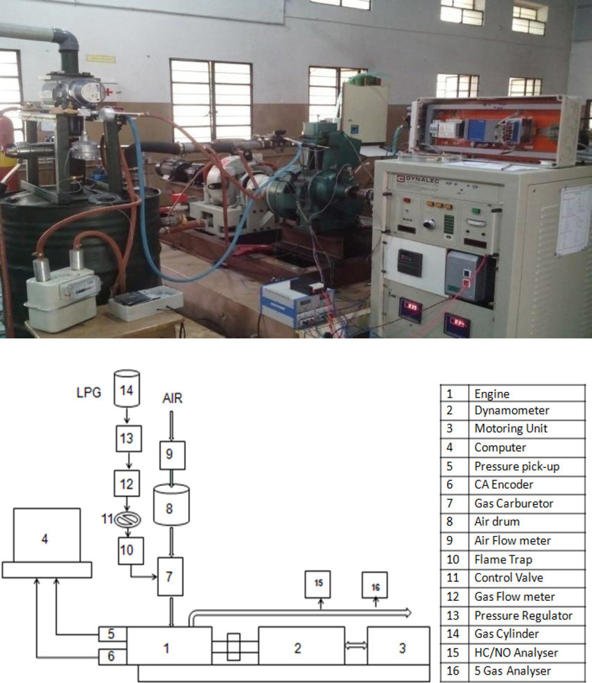 medium resolution of schematic diagram of experimental setup figure 2 shows the pictorial view and block diagram of