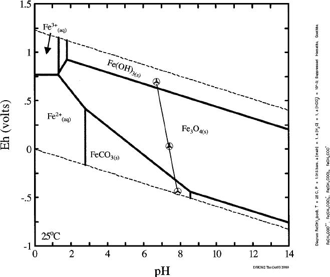 Thermodynamic stability of ferrihydrite [stoichiometry