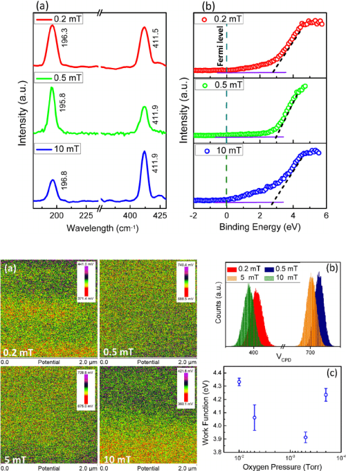 small resolution of  a raman phonon modes for oxygen and gallium vacancies b valence