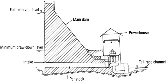 Layout of a typical dam-toe small hydropower scheme