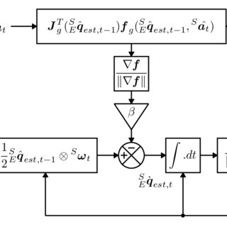 (PDF) Estimation of IMU and MARG orientation using a