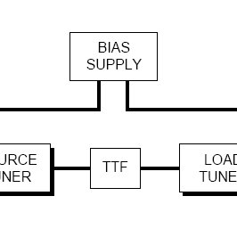 Figure B.4: ADS 4.9 GHz Second Harmonic Load Pull