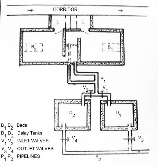 Schematic view of iodine-131 isolation rooms 1 and 2 (B1
