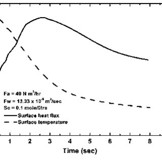Boiling curve for air atomized spray with salt (MgSO 4