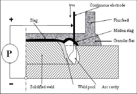 Submerged arc welding process (after Pilipenko [13