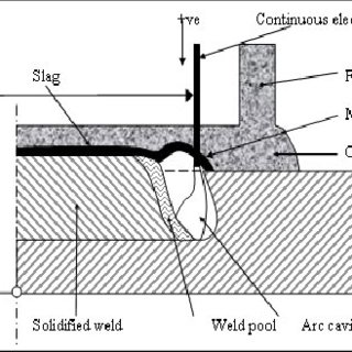 Submerged arc welding process (after Pilipenko [13
